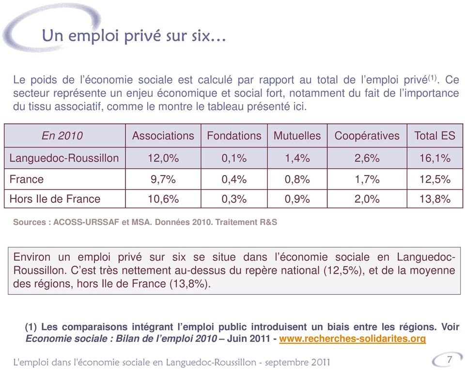 En 2010 Associations Fondations Mutuelles Coopératives Total ES Languedoc-Roussillon 12,0% 0,1% 1,4% 2,6% 16,1% France 9,7% 0,4% 0,8% 1,7% 12,5% Hors Ile de France 10,6% 0,3% 0,9% 2,0% 13,8% Sources