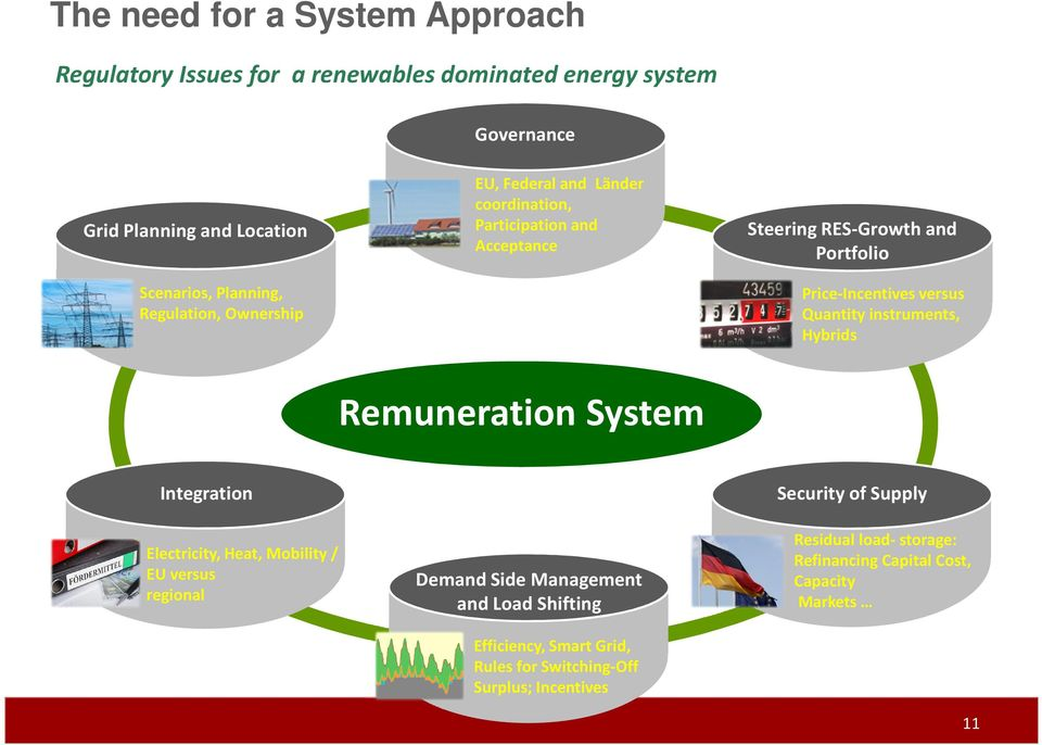 Quantityinstruments, Hybrids Remuneration System Integration Electricity, Heat, Mobility / EU versus regional Demand Side Management and Load