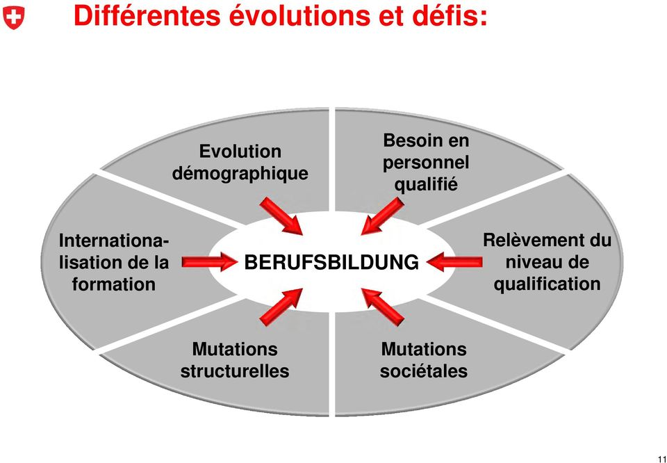 Internationalisation de la formation BERUFSBILDUNG