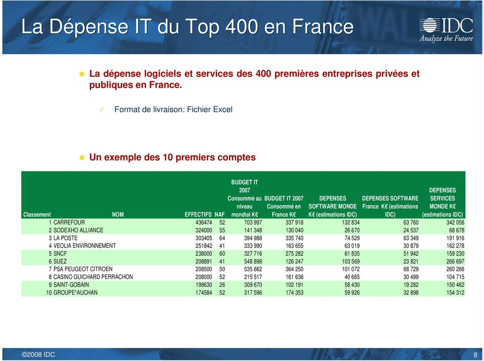 DEPENSES SOFTWARE France K (estimations IDC) DEPENSES SERVICES MONDE K (estimations IDC) Classement NOM EFFECTIFS NAF 1 CARREFOUR 436474 52 703 997 337 918 132 834 63 760 342 056 2 SODEXHO ALLIANCE