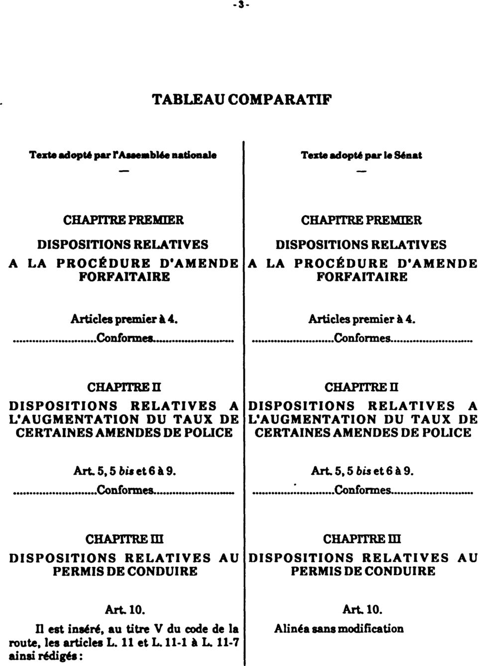 Articles premier à 4 Conformes CHAPITRE II DISPOSITIONS RELATIVES A L'AUGMENTATION DU TAUX DE CERTAINES AMENDES DE POLICE CHAPITRE H DISPOSITIONS RELATIVES A L'AUGMENTATION DU