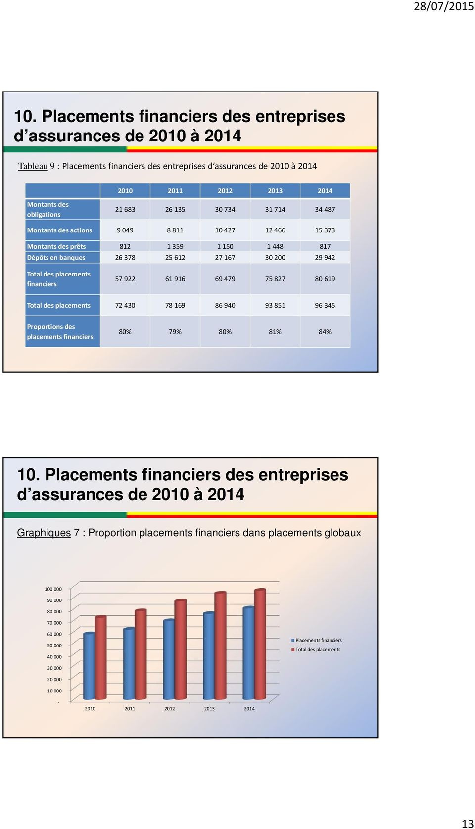 922 61 916 69 479 75 827 80 619 Total des placements 72 430 78 169 86 940 93 851 96 345 Proportions des placements financiers 80% 79% 80% 81% 84% 10.