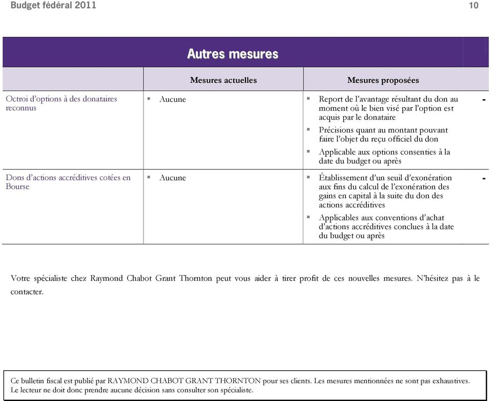 exonération aux fins du calcul de l exonération des gains en capital à la suite du don des actions accréditives Applicables aux conventions d achat d actions accréditives conclues à la date du budget