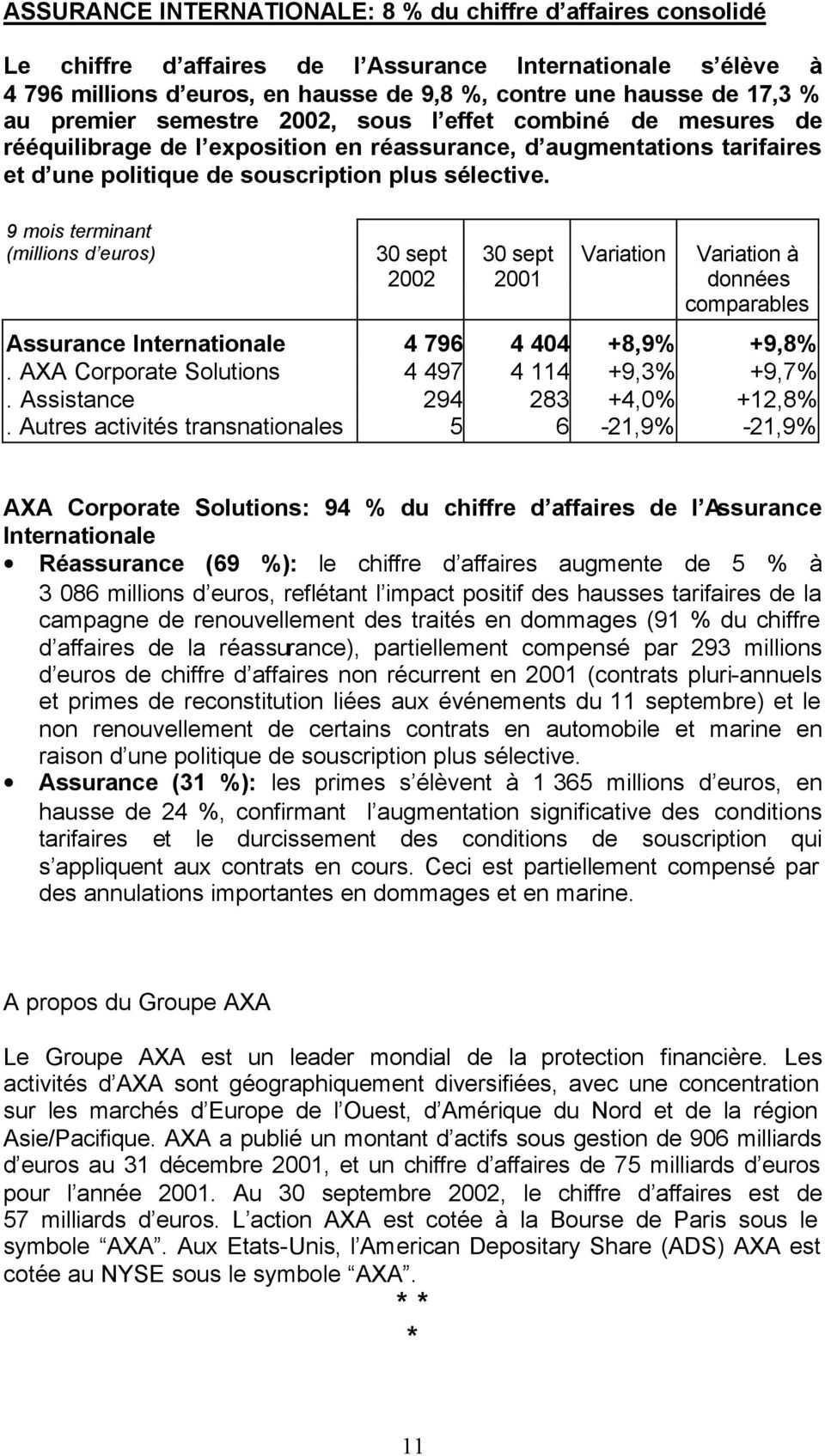 9 mois terminant (millions d euros) 2002 2001 Variation Assurance Internationale 4 796 4 404 +8,9% +9,8%. AXA Corporate Solutions 4 497 4 114 +9,3% +9,7%. Assistance 294 283 +4,0% +12,8%.