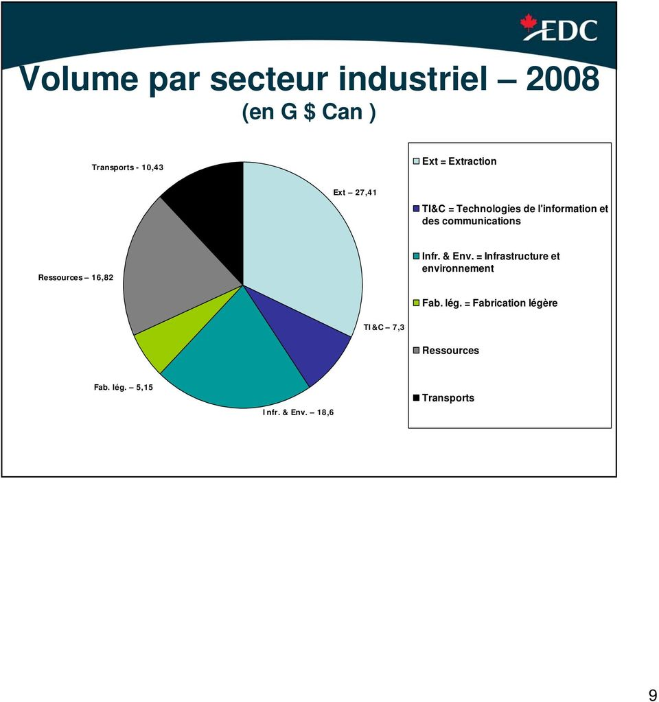communications Ressources 16,82 Infr. & Env.