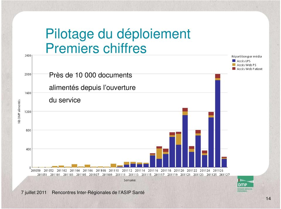 10 000 documents alimentés