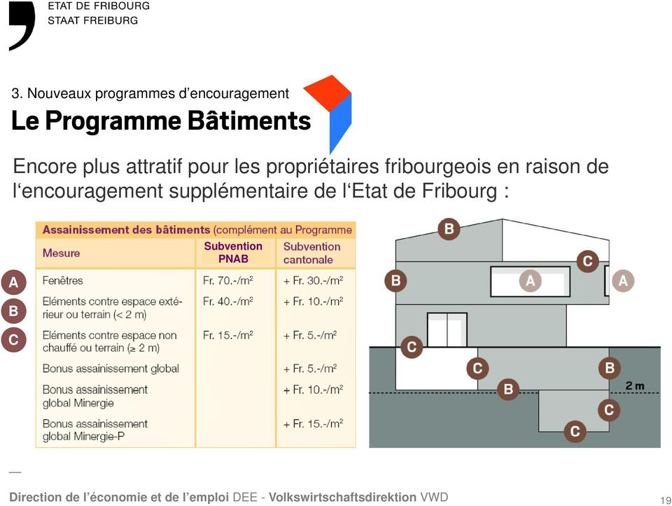 fribourgeois en raison de l encouragement