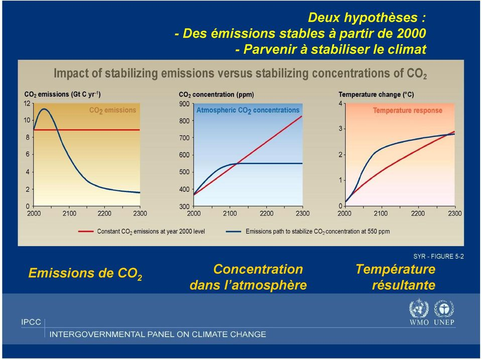 le climat Emissions de CO 2 Concentration