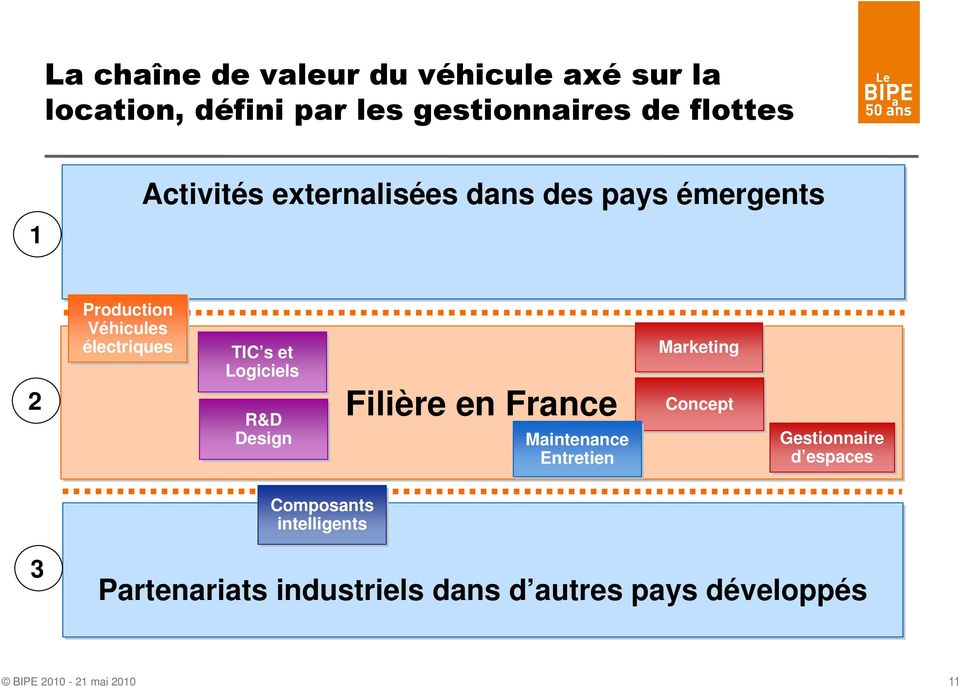 Logiciels R&D Design Filière en France Maintenance Entretien Marketing Concept
