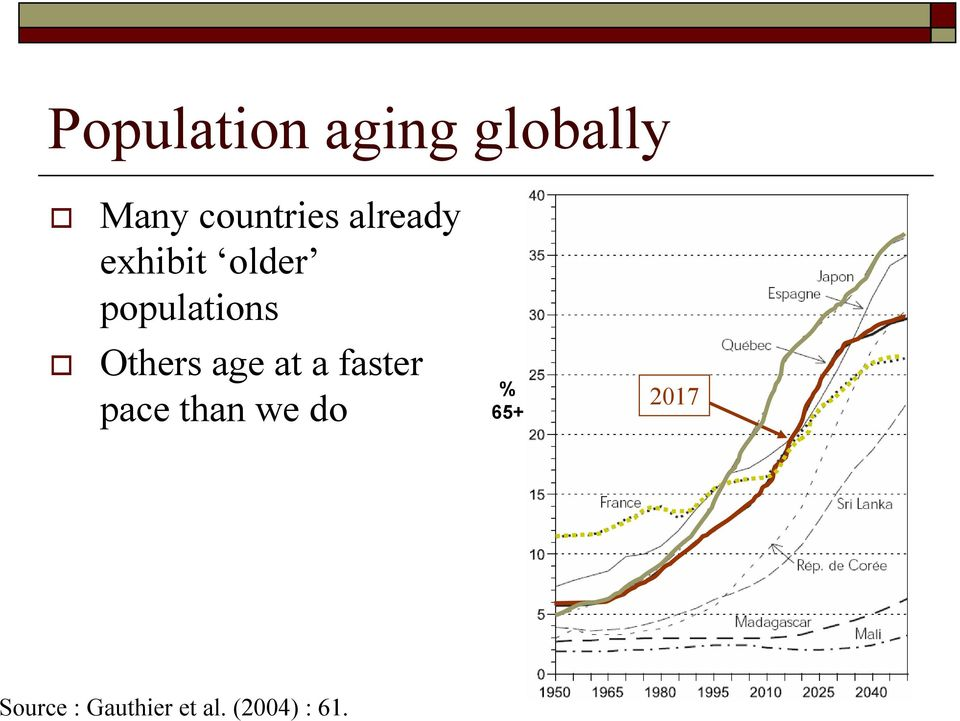 age at a faster pace than we do % 65+