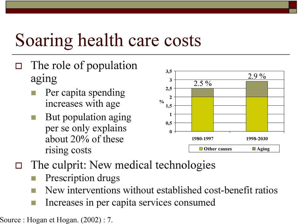 about 20% of these 1980-1997 1998-2030 rising costs Other causes Aging The culprit: New medical technologies