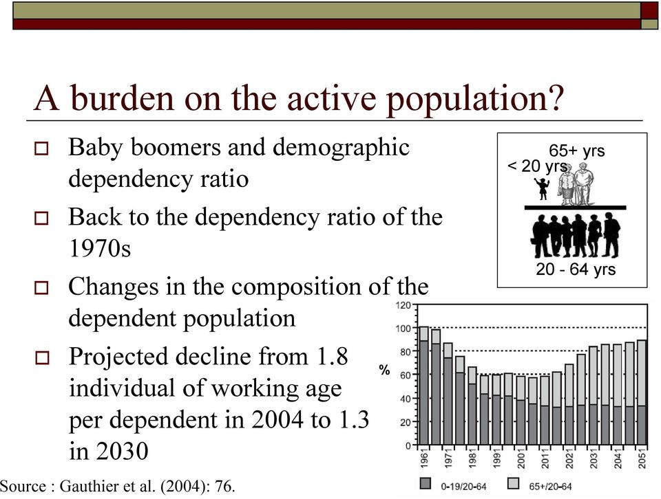 1970s Changes in the composition of the dependent population Projected decline from