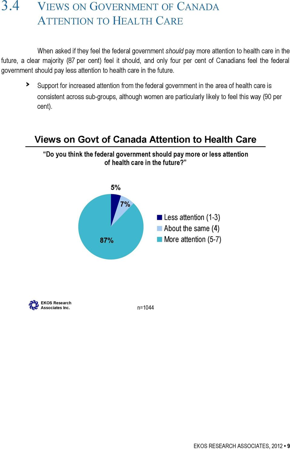 Support for increased attention from the federal government in the area of health care is consistent across sub-groups, although women are particularly likely to feel this way (90 per cent).