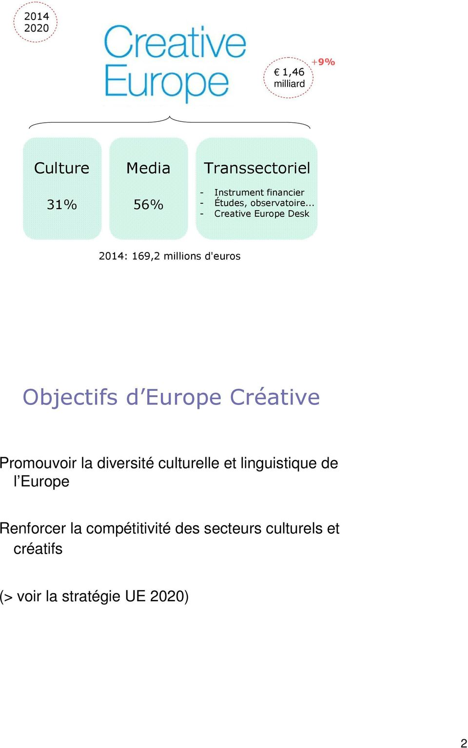 .. - Creative Europe Desk 2014: 169,2 millions d'euros Objectifs d Europe Créative