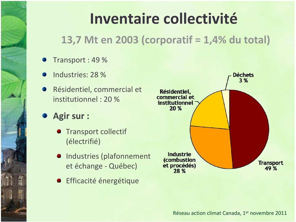 et institutionnel : 20 % Agir sur : Transport collectif