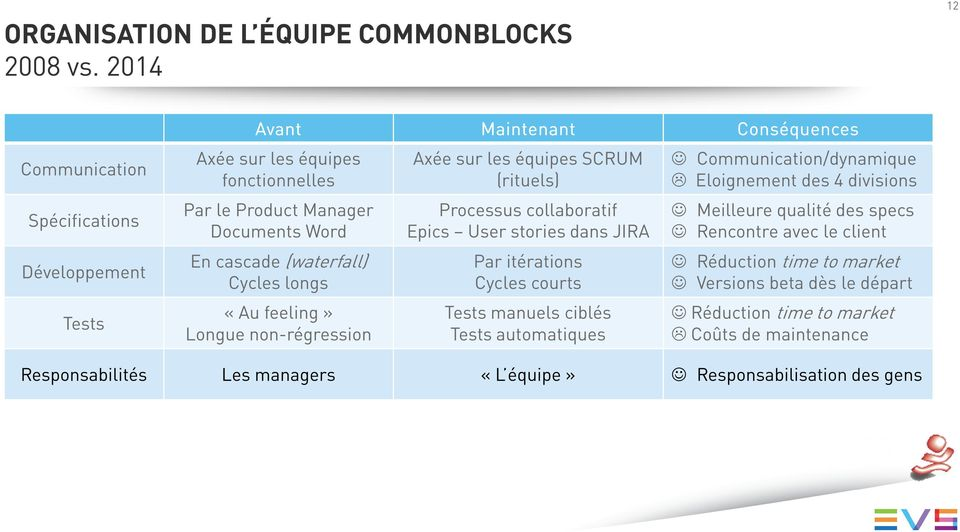 (waterfall) Cycles longs «Au feeling» Longue non-régression Axée sur les équipes SCRUM (rituels) Processus collaboratif Epics User stories dans JIRA Par itérations Cycles