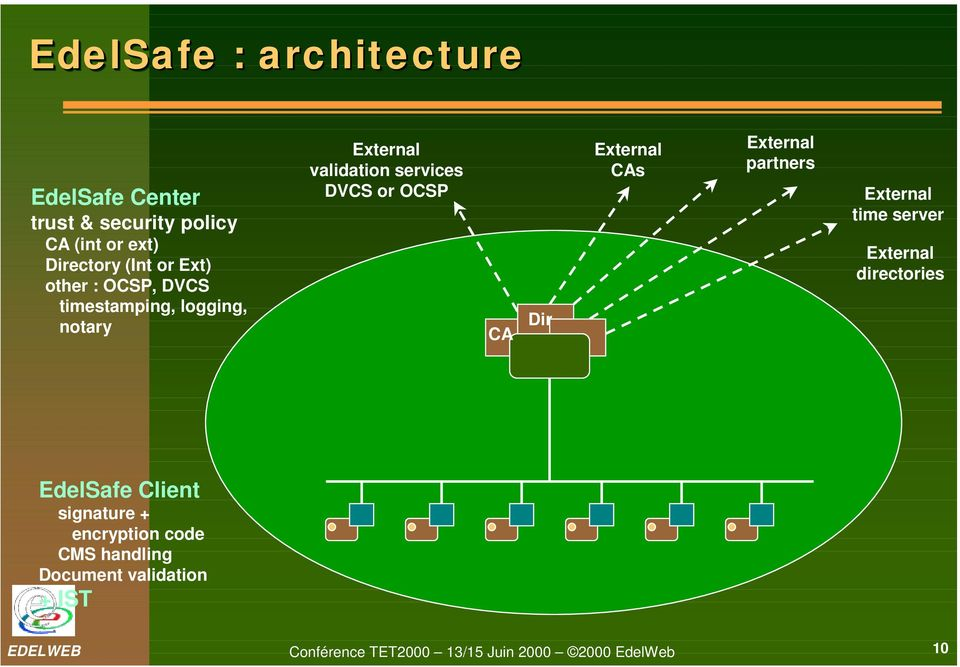 Dir External CAs External partners External time server External directories EdelSafe Client