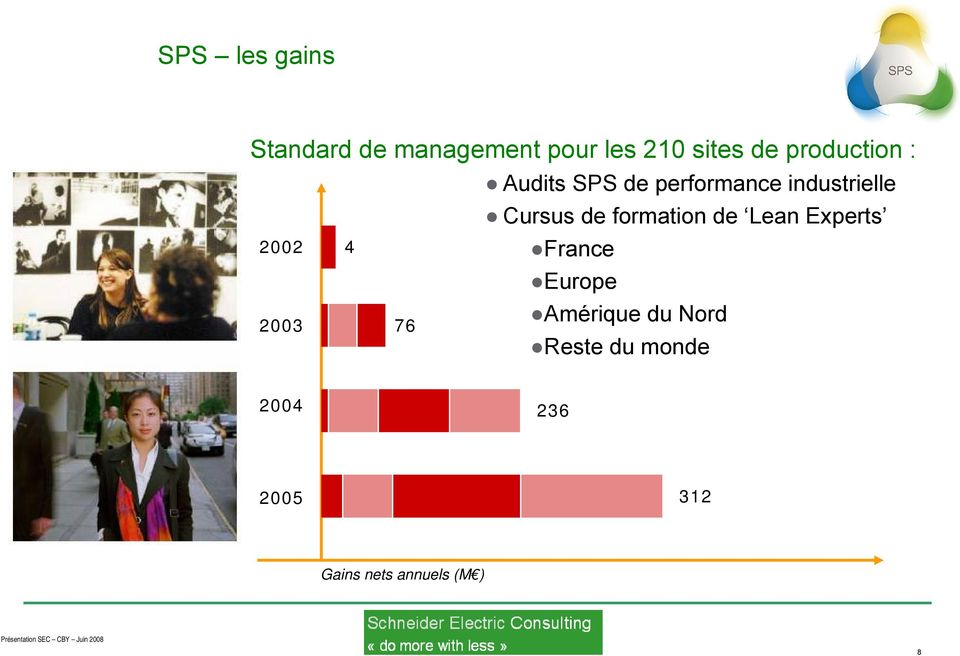 formation de Lean Experts 2002 4 2003 76 France Europe