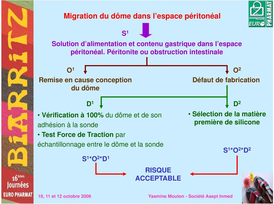 Péritonite ou obstruction intestinale O 1 O 2 Remise en cause conception Défaut de fabrication du dôme D 1