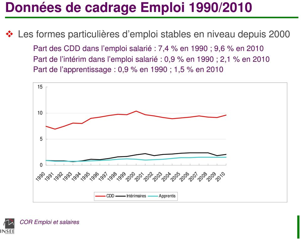 1990 ; 2,1 % en 2010 Part de l apprentissage : 0,9 % en 1990 ; 1,5 % en 2010 15 10 5 0 1990 1991 1992 1993
