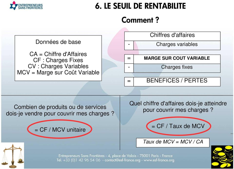 = - = Chiffres d'affaires Charges variables MARGE SUR COUT VARIABLE Charges fixes BENEFICES / PERTES Combien de