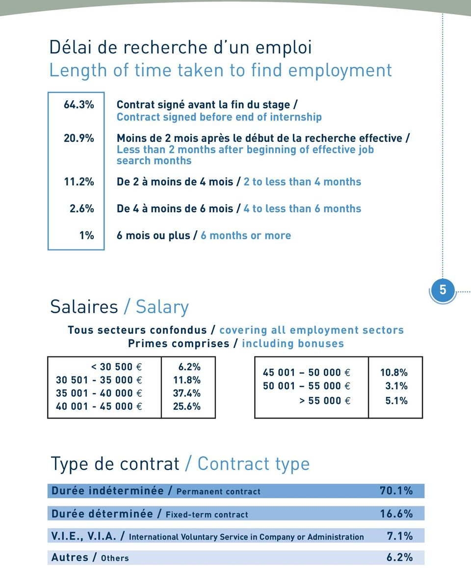 6% De 4 à moins de 6 mois / 4 to less than 6 months 1% 6 mois ou plus / 6 months or more Salaires / Salary 5 Tous secteurs confondus / covering all employment sectors Primes comprises / including