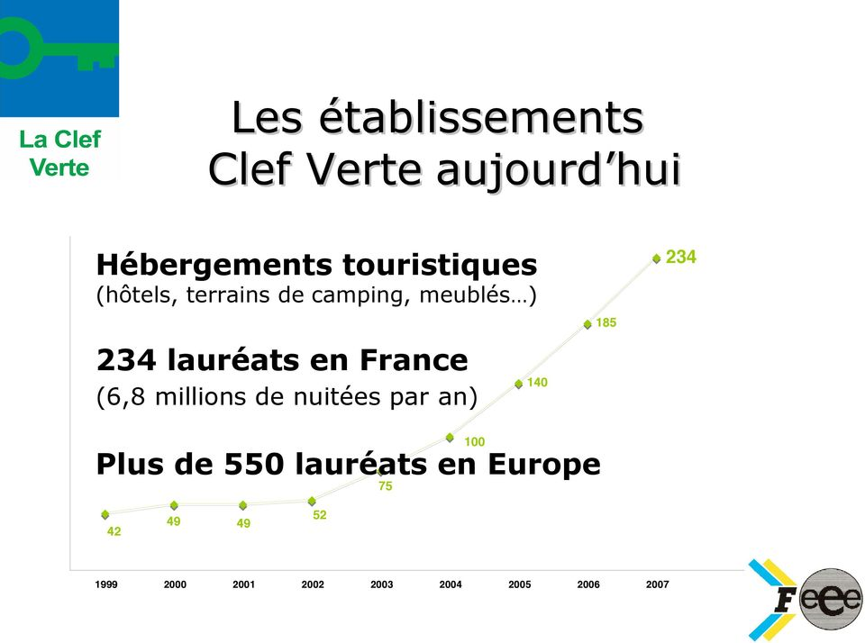 France (6,8 millions de nuitées par an) 140 100 Plus de 550