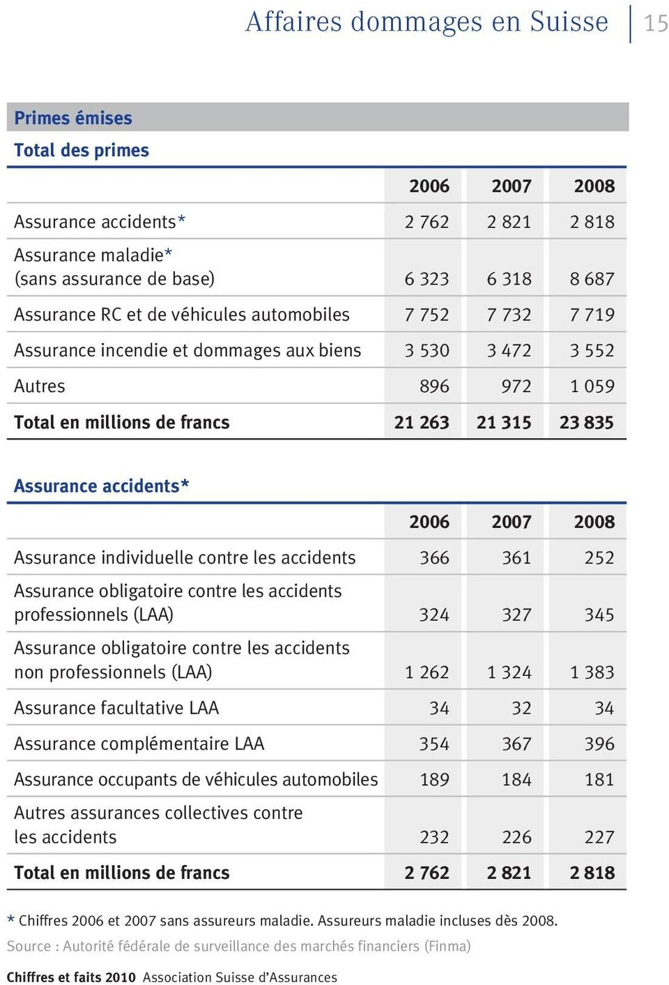 accidents* Assurance individuelle contre les accidents 366 361 252 professionnels (LAA) 324 327 345 non professionnels (LAA) 1 262 1 324 1 383 Assurance facultative LAA 34 32 34