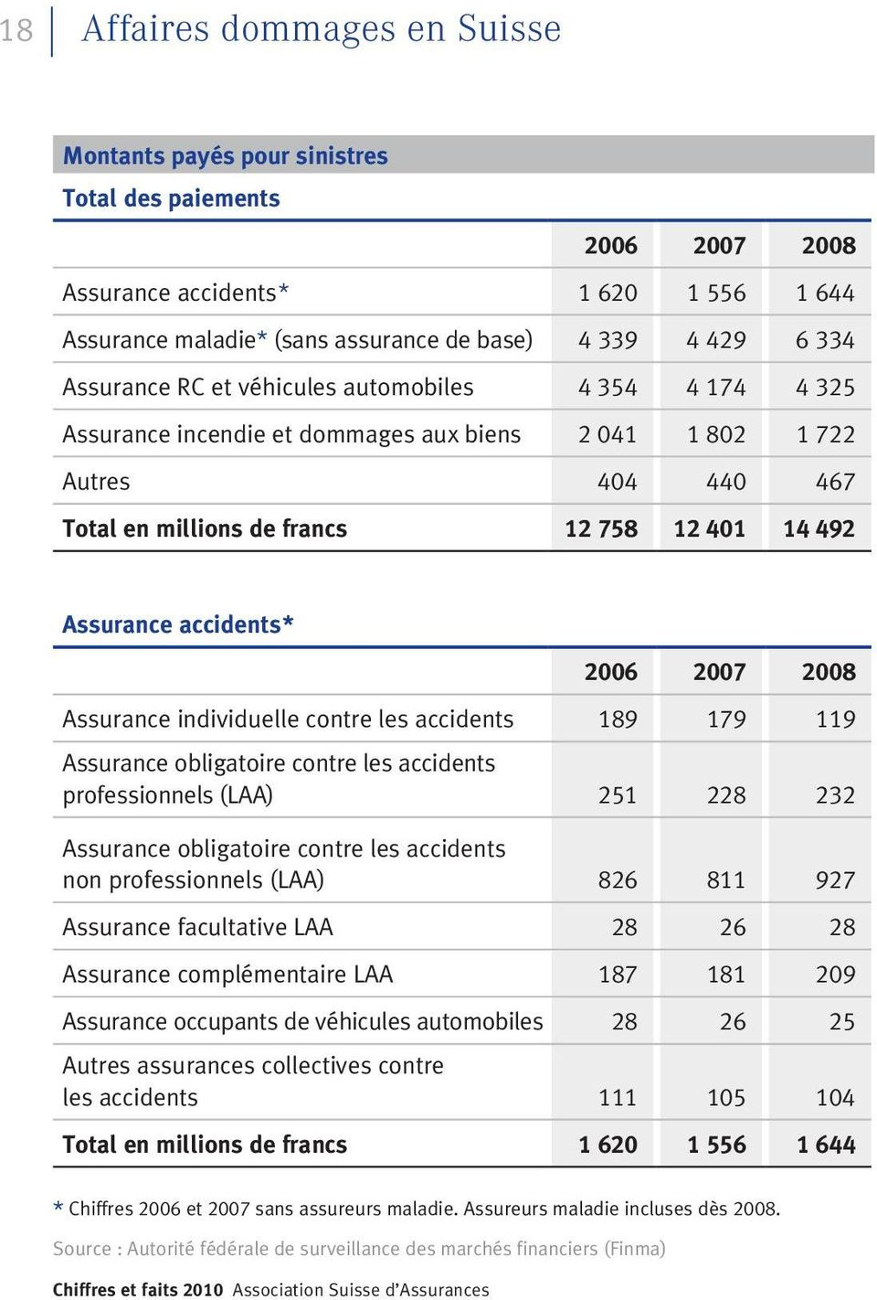 Assurance accidents* Assurance individuelle contre les accidents 189 179 119 professionnels (LAA) 251 228 232 non professionnels (LAA) 826 811 927 Assurance facultative LAA 28 26 28