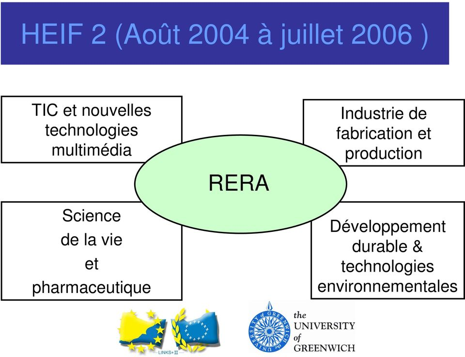 pharmaceutique RERA Industrie de fabrication et