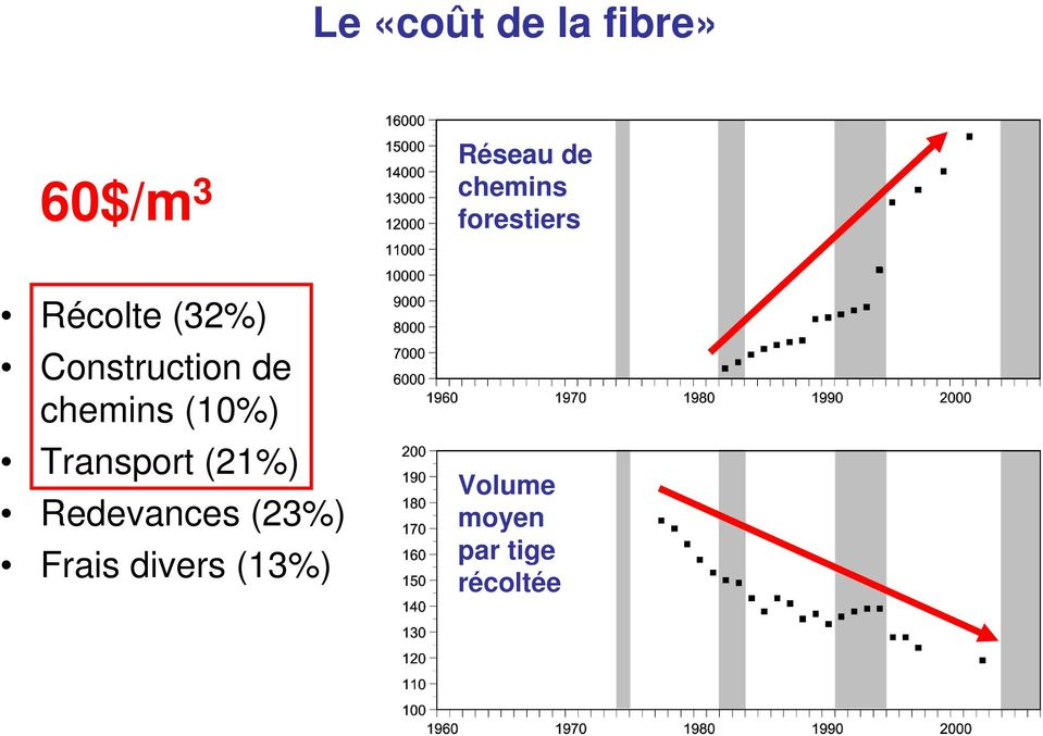 de chemins (10%) Transport (21%) Redevances