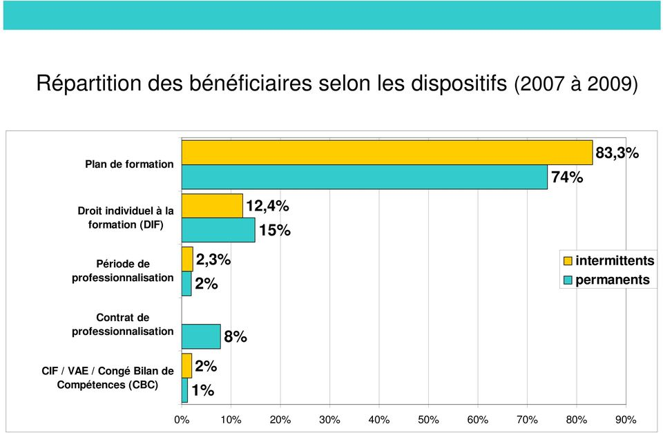 professionnalisation 2,3% intermittents permanents Contrat de