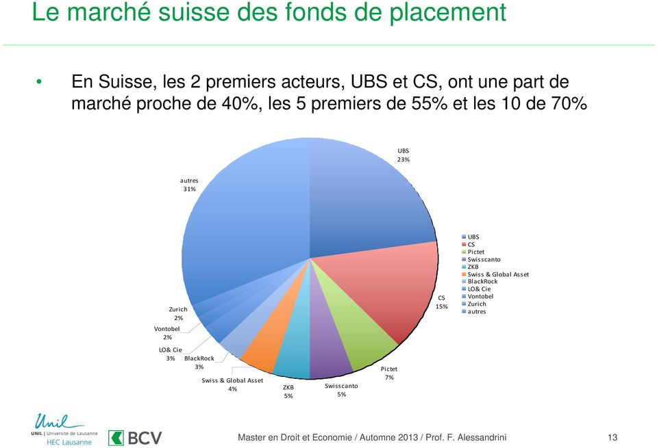 2% CS 15% UBS CS Pictet Swisscanto ZKB Swiss & Global Asset BlackRock LO& Cie Vontobel Zurich