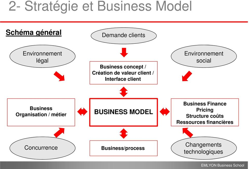 Business Organisation / métier BUSINESS MODEL Business Finance Pricing Structure
