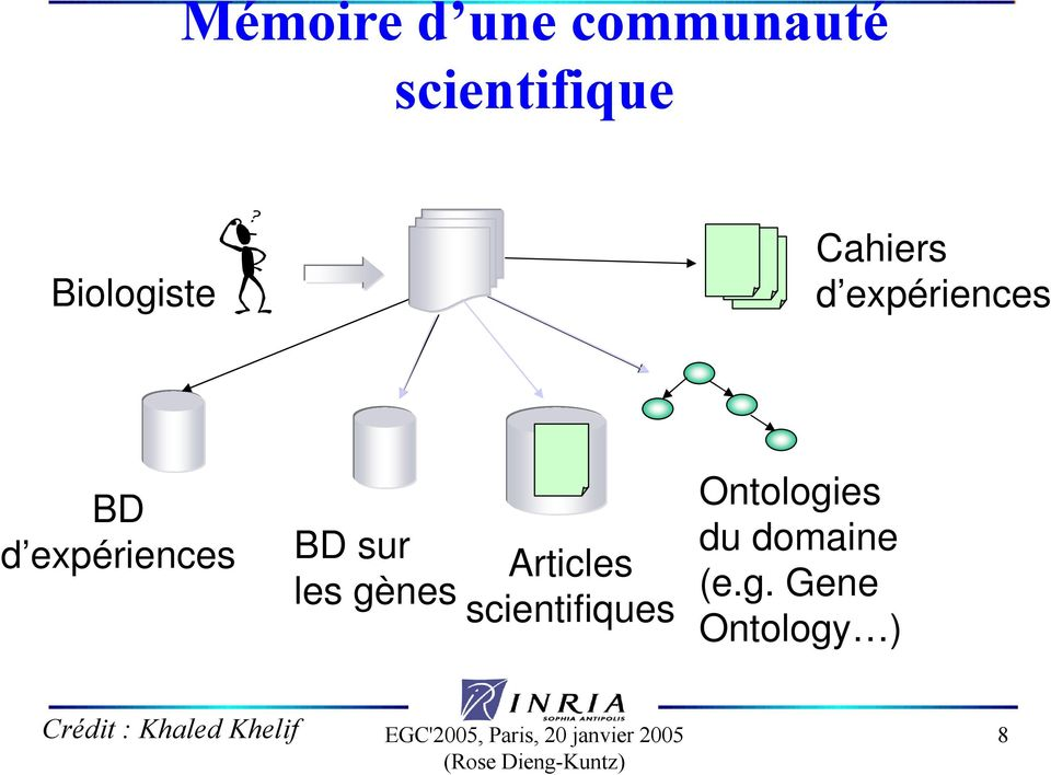 Articles scientifiques Ontologies