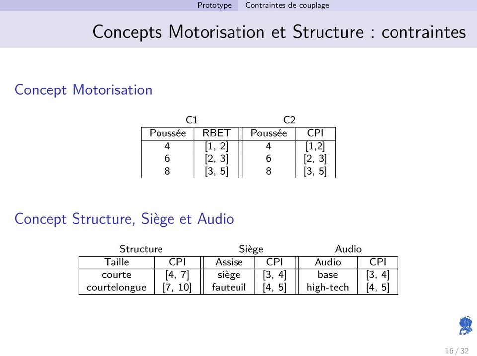 5] Concept Structure, Siège et Audio Structure Siège Audio Taille CPI Assise CPI Audio CPI
