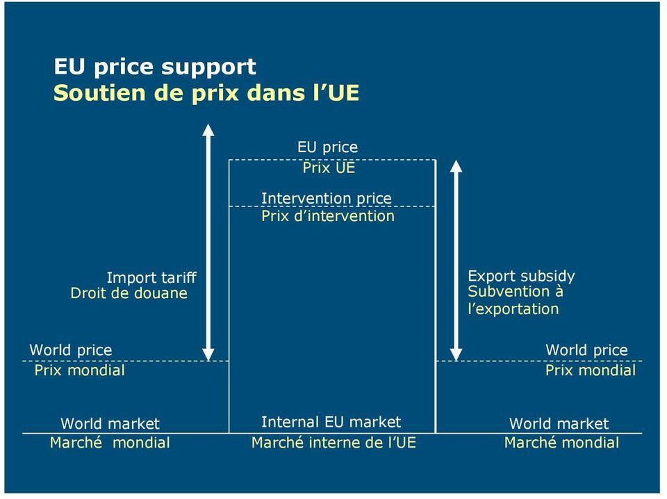 Export subsidy Subvention à l exportation World price Prix mondial World market