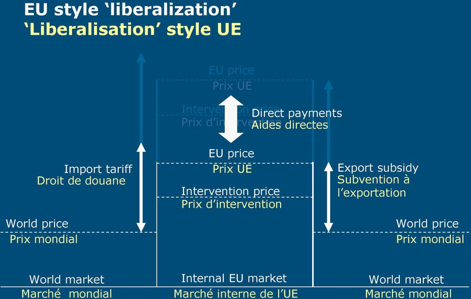 Prix UE Intervention price Prix d intervention Export subsidy Subvention à l exportation World price