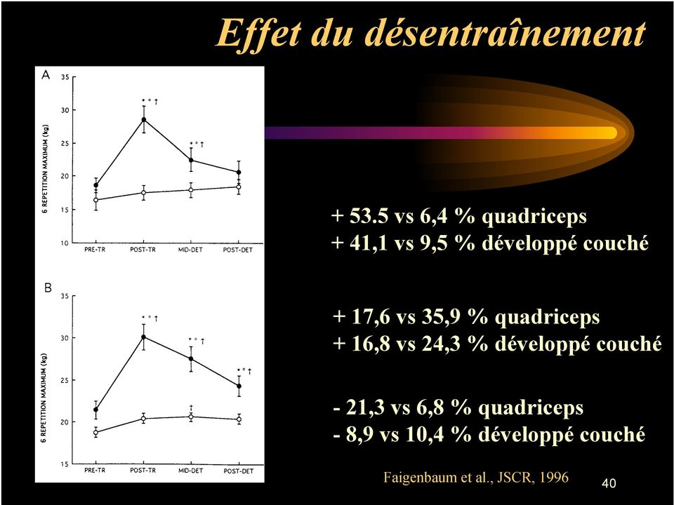 17,6 vs 35,9 % quadriceps + 16,8 vs 24,3 % développé couché