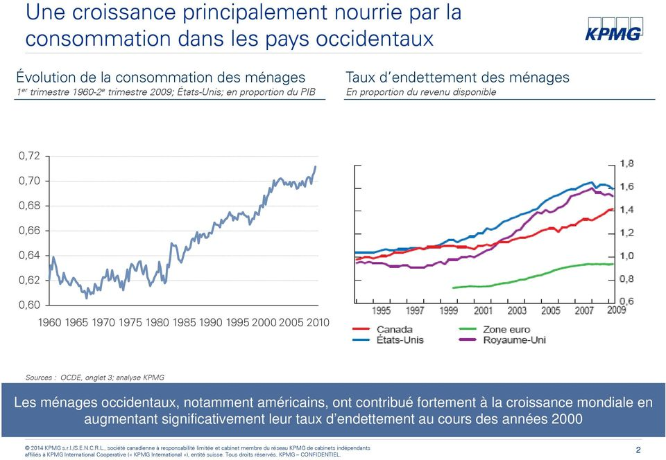 0,66 0,64 0,62 0,60 1960 1965 1970 1975 1980 1985 1990 1995 2000 2005 2010 Sources : OCDE, onglet 3; analyse KPMG Les ménages occidentaux,