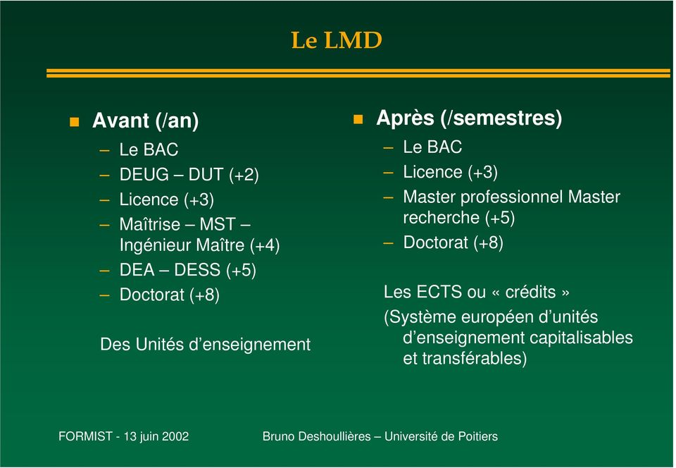 BAC Licence (+3) Master professionnel Master recherche (+5) Doctorat (+8) Les ECTS