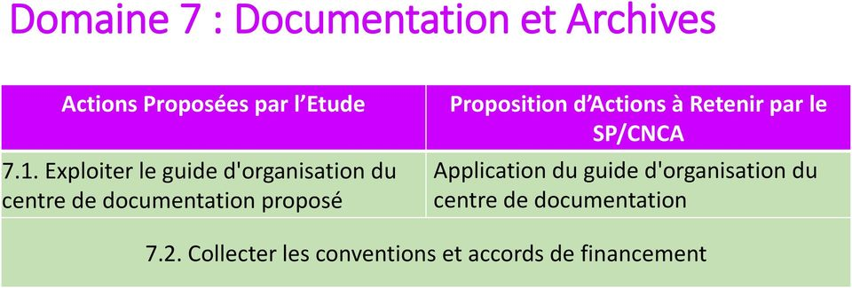 documentation proposé Application du guide d'organisation