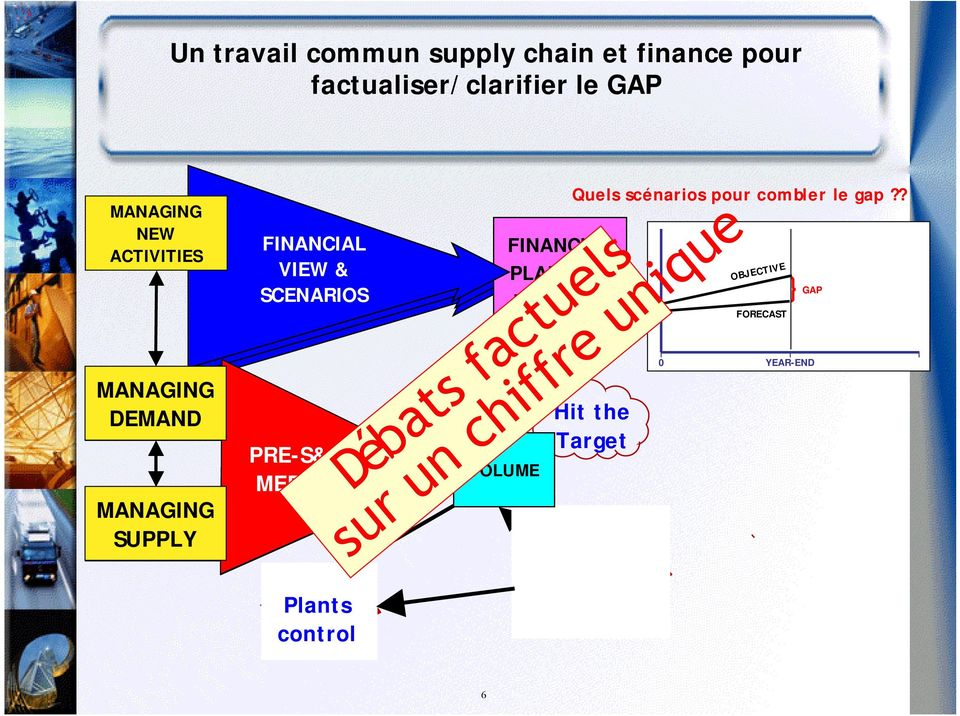 Plants control S&OP Meeting VOLUME FINANCIAL PLANNING FOR CODI Quels scénarios pour combler le gap?
