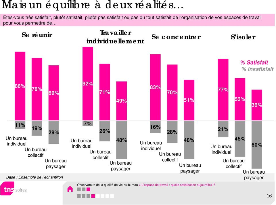 49% 83% 70% 51% 77% 53% 39% 11% 19% 29% 7% individuel collectif paysager 26% 48% individuel collectif paysager 16% 28% 48% individuel collectif
