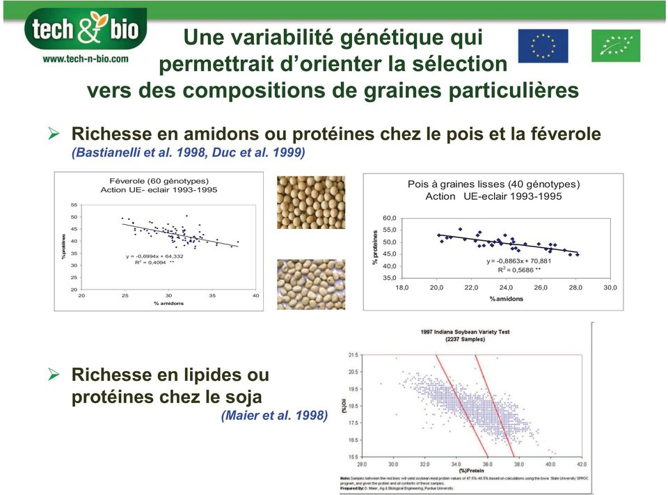 1999) 55 Féverole (60 génotypes) Action UE- eclair 1993-1995 Pois à graines lisses (40 génotypes) Action UE-eclair 1993-1995 50 60,0 % protéines 45 40 35