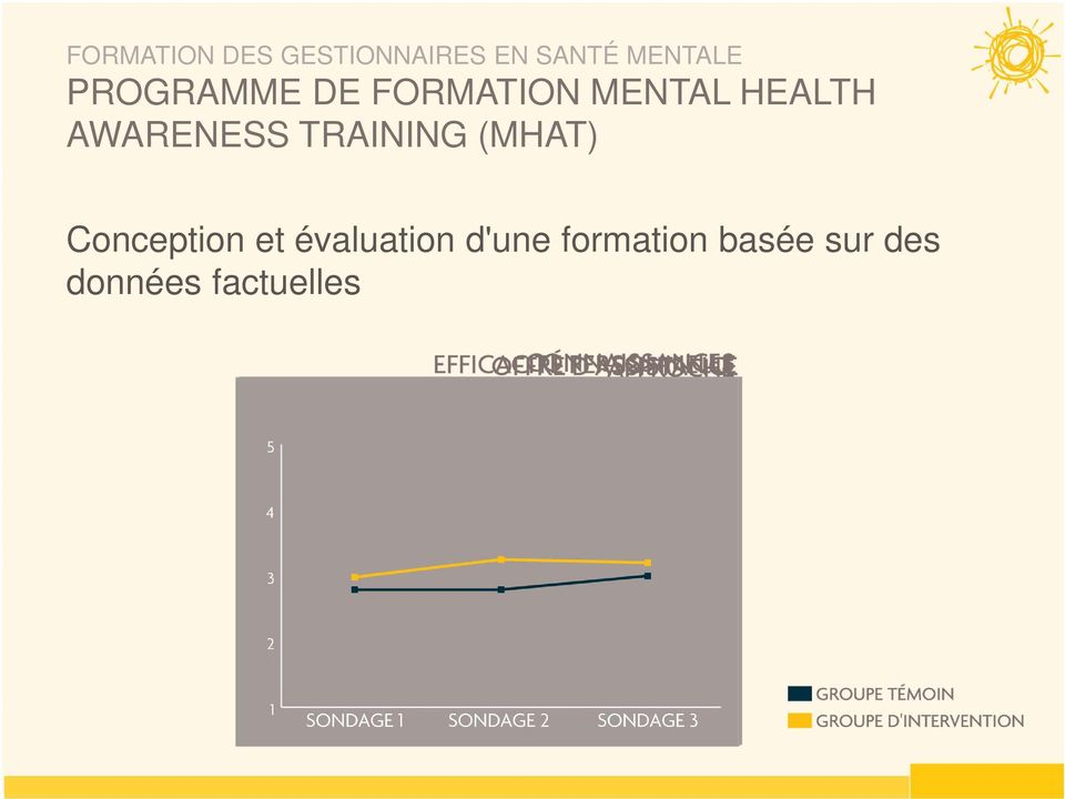 AWARENESS TRAINING (MHAT) Conception et