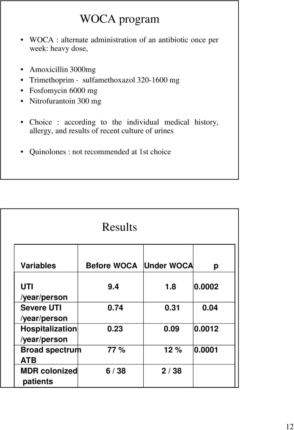 culture of urines Quinolones : not recommended at 1st choice Results Variables Before WOCA Under WOCA p UTI 9.4 1.8 0.