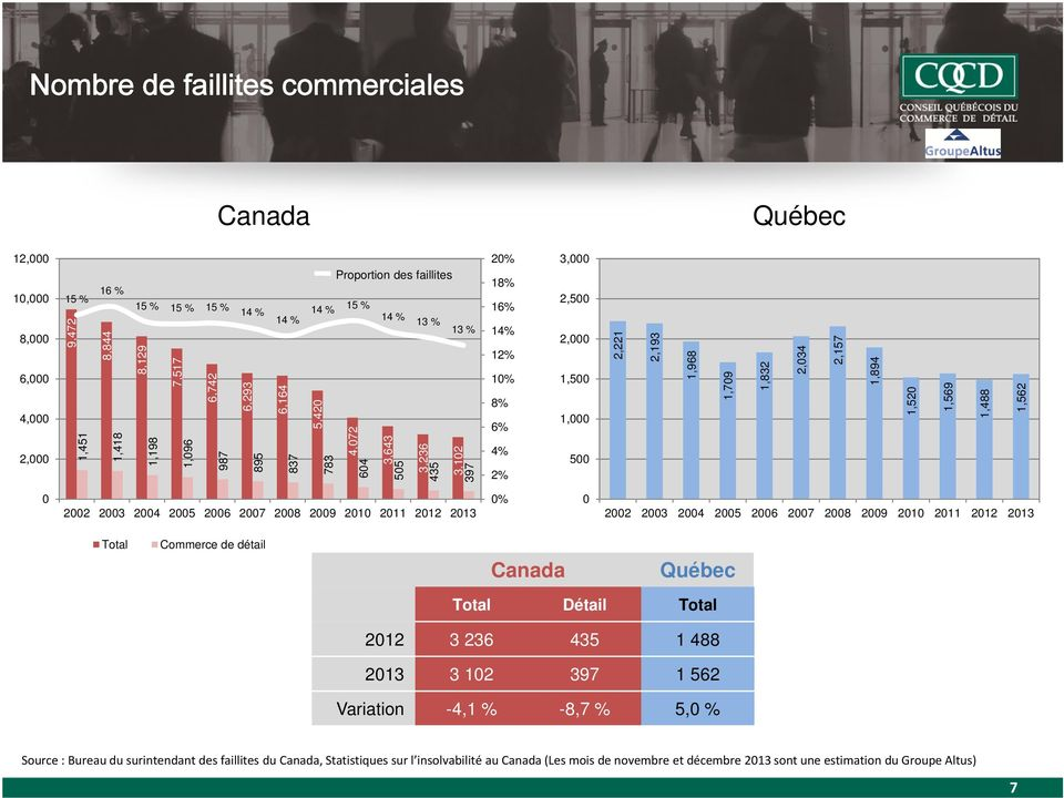 commerce de d 233 bilan 2013 et perspectives pdf