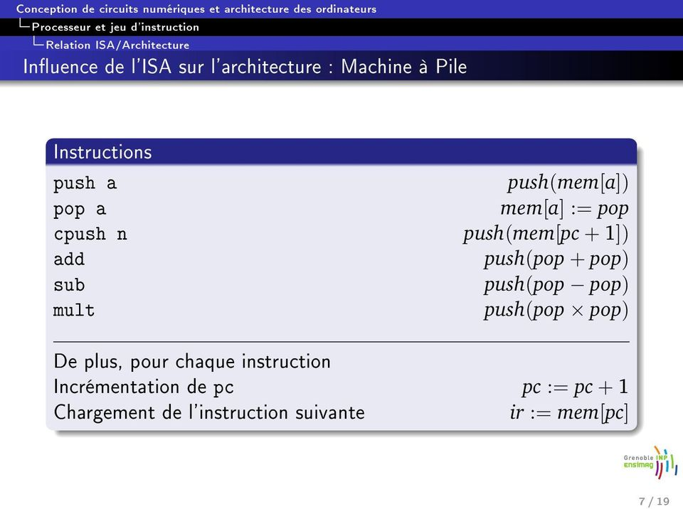 sub push(pop pop) mult push(pop pop) De plus, pour chaque instruction