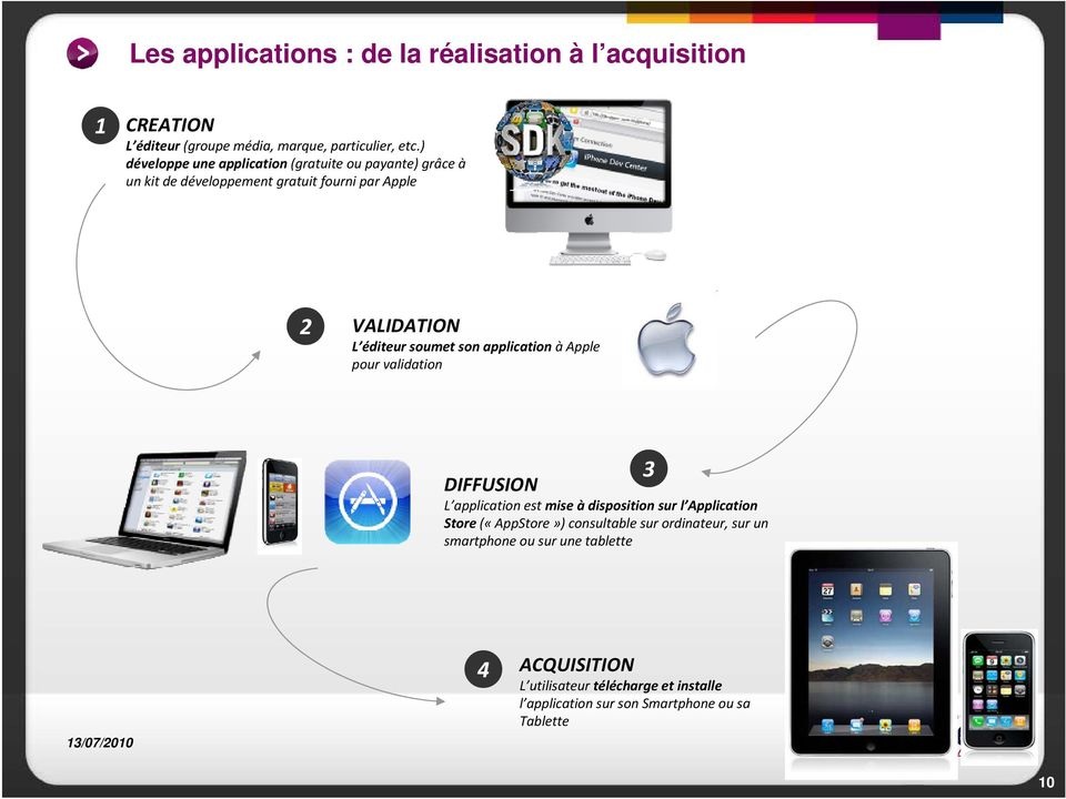 soumet son application àapple pour validation DIFFUSION L application estmise àdisposition sur l Application Store («AppStore»)